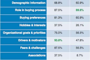 B2B Buyer Personas: Top Challenges, Tactics, and Uses