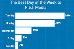 The Best Times and Approaches for Pitching Journalists