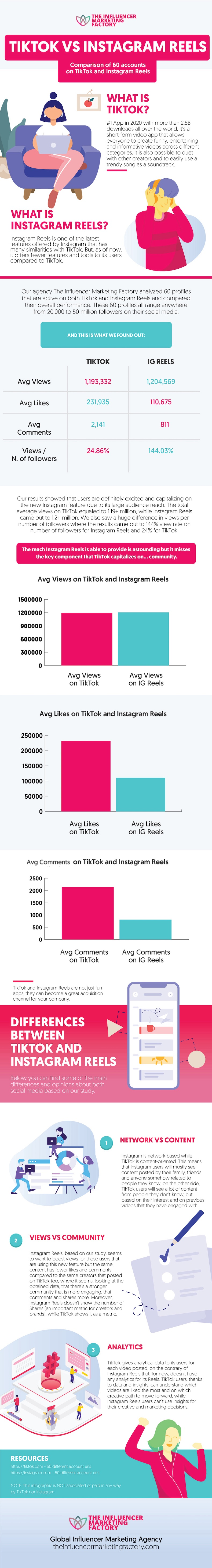 the difference in audience engagement between Instagram and TikTok Reels infographic
