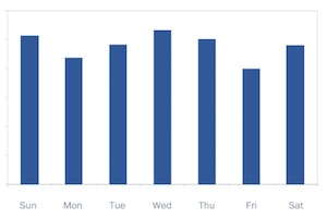 Instagram Engagement by Day of the Week