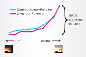 The Science of Instagram: How to Get More Likes [Infographic]