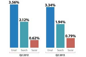 E-commerce Benchmarks: Email Conversion Rates Drop in 2Q13