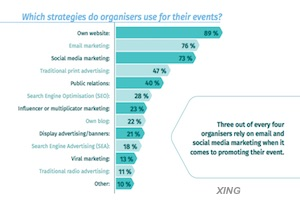 How Events Are Marketed to, and Found by, Attendees