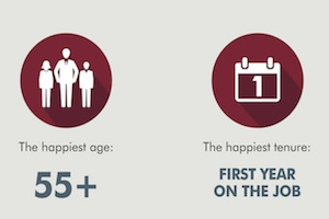 What Makes Employees Happy at Work? [Infographic]