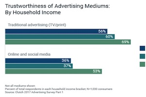 The Advertising Media That Consumers Trust Most