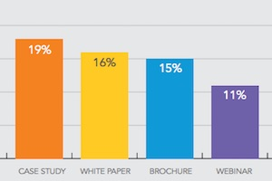 Content Preferences of Millennial B2B Buyers