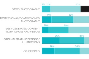 Visual Marketing: Top Tactics and Challenges