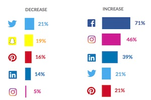 Paid Social Media Budgets: Network Ad Spend Trends