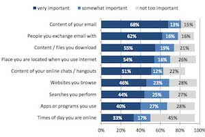 Internet Users Increasingly Worried About Privacy