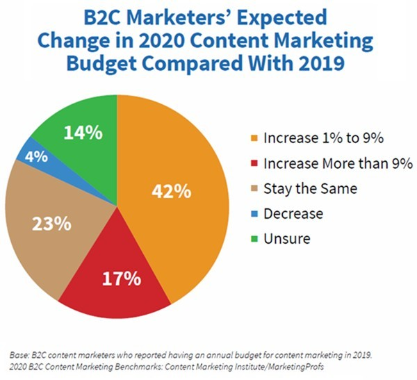 2020 B2C Content Marketing Benchmarks, Budgets, and Trends report 8