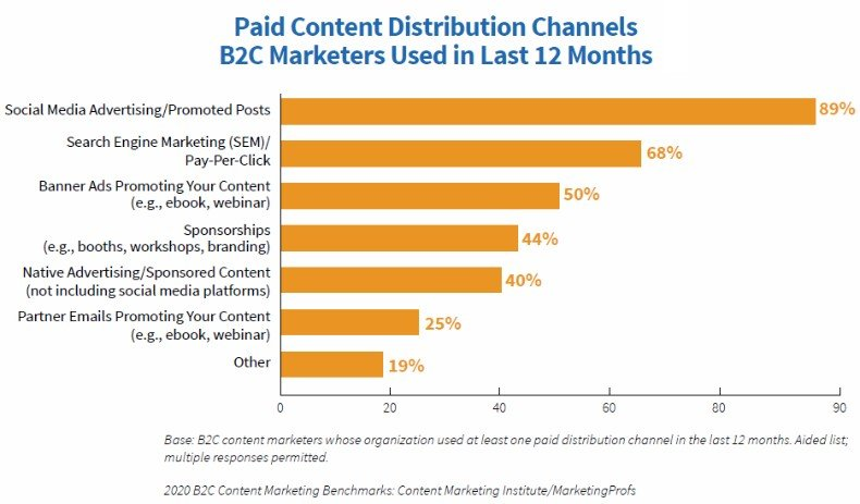 2020 B2C Content Marketing Benchmarks, Budgets, and Trends report 6
