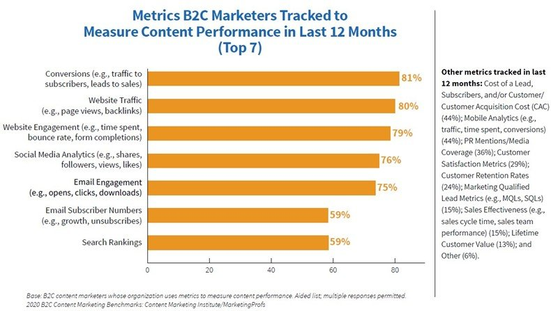 2020 B2C Content Marketing Benchmarks, Budgets, and Trends report 7