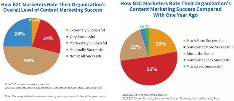 2020 B2C Content Marketing Benchmarks, Budgets, and Trends report 1