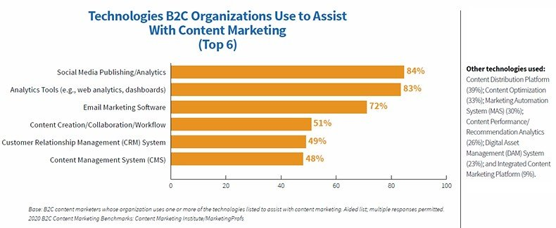 2020 B2C Content Marketing Benchmarks, Budgets, and Trends report 2