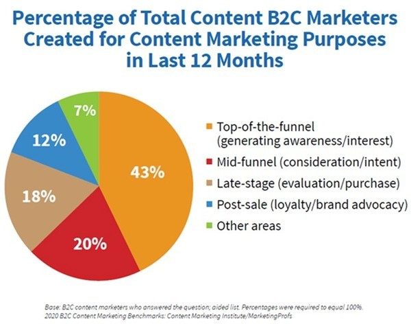2020 B2C Content Marketing Benchmarks, Budgets, and Trends report 4