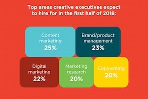 The 2018 Hiring Outlook for Marketing and Advertising Jobs
