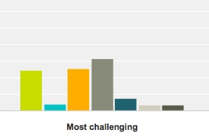 The Top Email Marketing Challenges of 2016