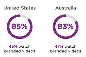 Video Viewing on Social Networks: Trends and Consumer Preferences