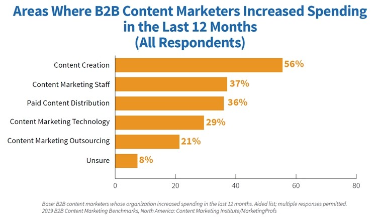 2019-B2B-Content-Marketing-Study-Areas-of-spending-increases