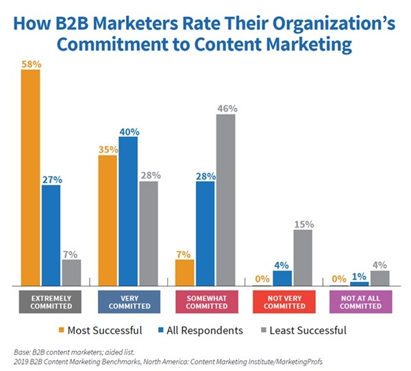 2019 B2B Content Marketing Benchmarks, Budgets, and Trends: A First Look at New Research