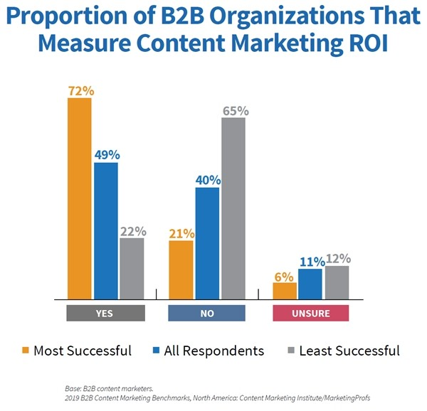 2019-B2B-Content-Marketing-Study-Measurement-of-ROI