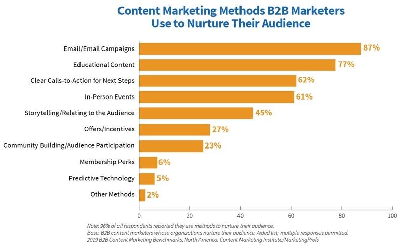 2019-B2B-Content-Marketing-Study-Methods-Used-to-Nurture