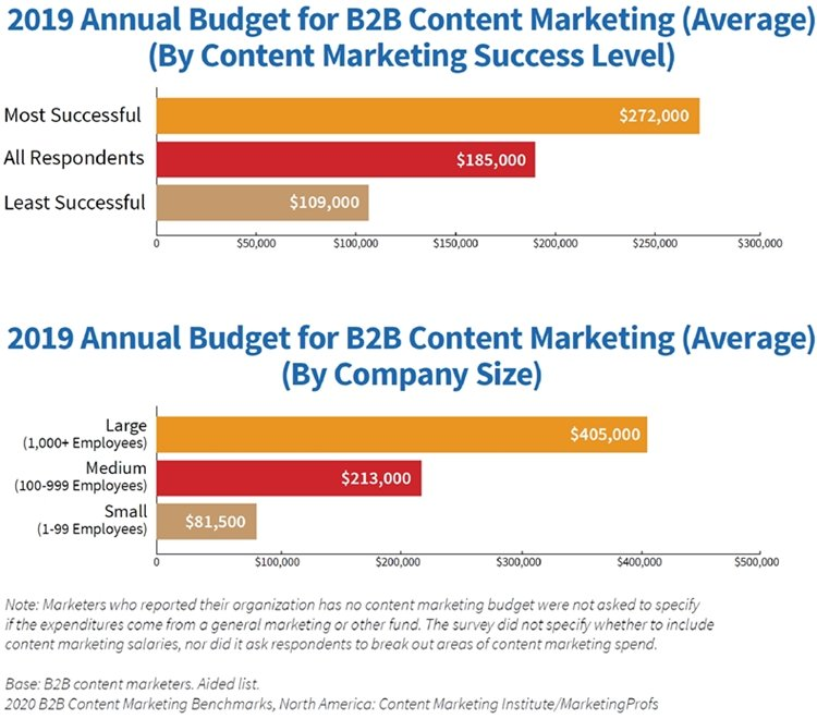 B2B Content Marketing Study: 2020 Benchmarks, Budgets & Trends 8