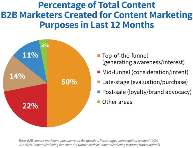 B2B Content Marketing Study: 2020 Benchmarks, Budgets & Trends 5