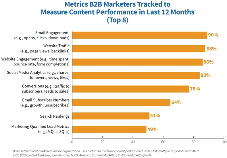 B2B Content Marketing Study: 2020 Benchmarks, Budgets & Trends 7
