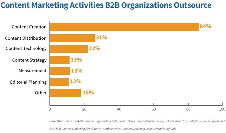 B2B Content Marketing Study: 2020 Benchmarks, Budgets & Trends 1
