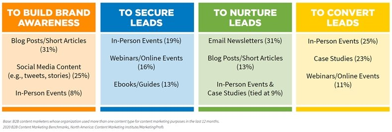 B2B Content Marketing Study: 2020 Benchmarks, Budgets & Trends 6