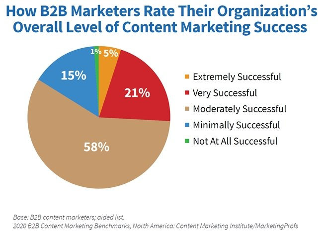 B2B Content Marketing Study: 2020 Benchmarks, Budgets & Trends 2