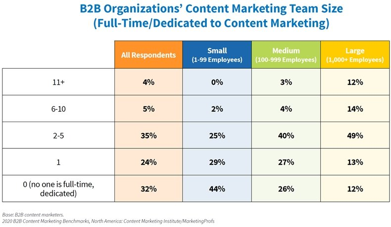 B2B Content Marketing Study: 2020 Benchmarks, Budgets & Trends 4