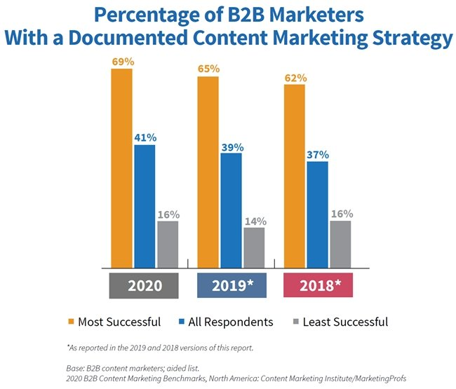 B2B Content Marketing Study: 2020 Benchmarks, Budgets & Trends 3