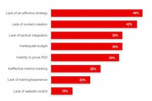 B2B Inbound Marketing: Top Tactics, Goals, and Challenges
