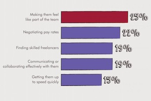 Employing Marketing Freelancers: Top Trends and Challenges [Infographic]