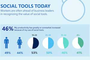 social media how social tools are used in the workplace