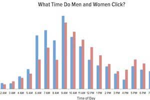 Email Open and Click Behavior by Gender and Income
