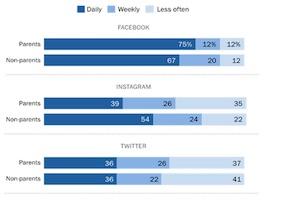 How Parents Use Social Media