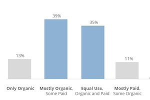 Paid vs. Organic Social Media: Which Is More Effective?