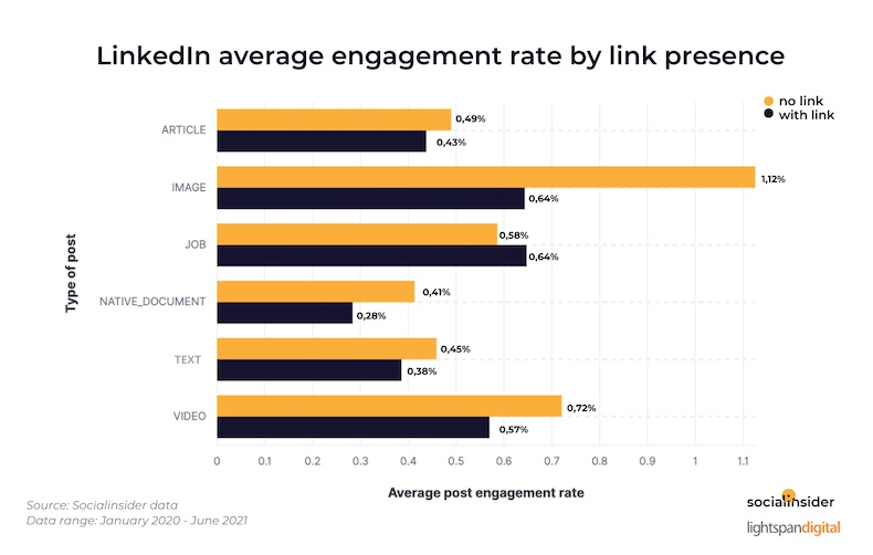 LinkedIn average engagement rate by link presence