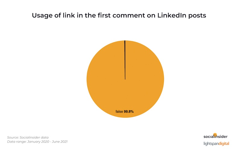 Usage of link in the first comment on LinkedIn posts