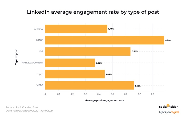 LinkedIn average engagement rate by post type