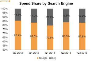 Paid Search Trends: CPCs on the Rise, Bing Gaining Spend Share