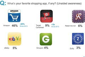 How Moms Use Smartphones to Shop