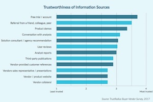 How B2B Tech Buyers Evaluate Vendors: Most Valued and Trusted Information Types
