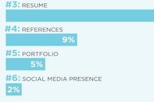 What Marketers Look for in Entry-Level Candidates