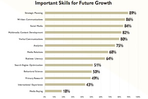 The Future of Public Relations: Trends, Skills, PR vs. Marketing