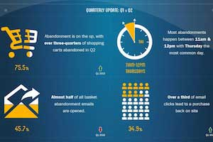 Online Shopping Cart Abandonment Rates [Infographic]