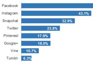 How Popular Is Snapchat With Millennials?